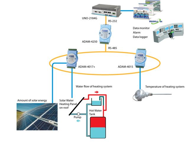 advantech-engergy-water