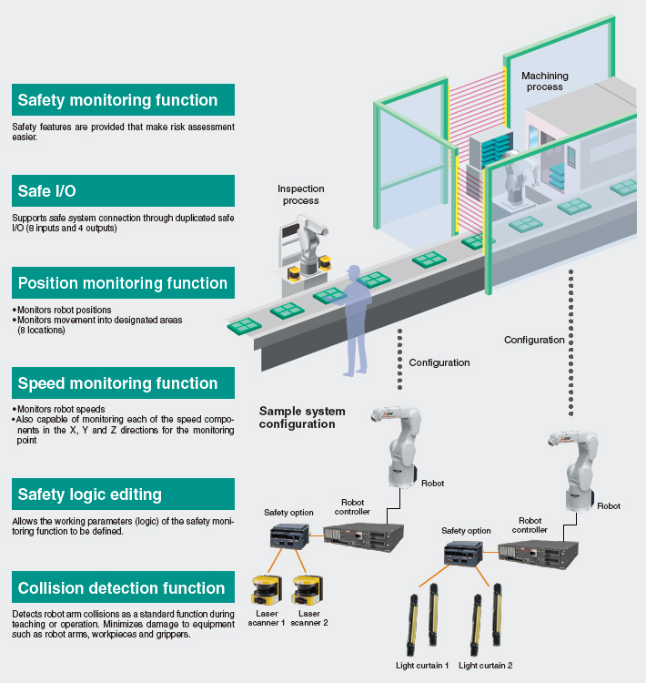 Safety by design total safety solution